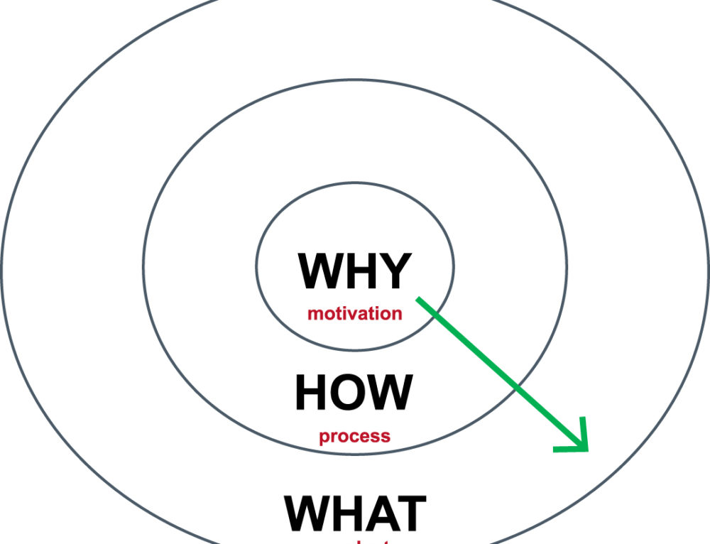 "Learning ""Why"" will take care of the ""What"" and ""How"""